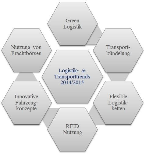 Logistik- und Transport-Trends 2015 | TRANSALEX Spedition