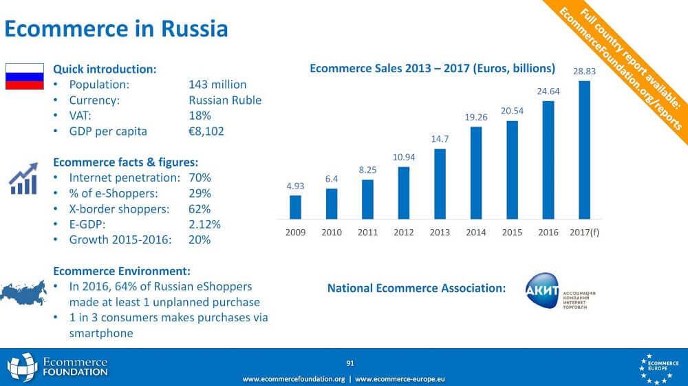 E-Commerce in Russland: Große Hürden, große Potenziale